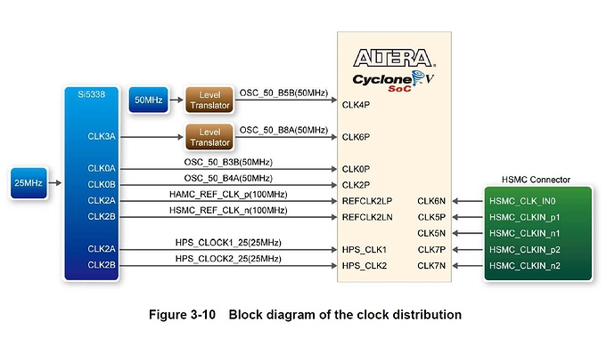blockdiagram%20of%20clock%20distribution